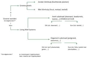 Boomdiagram verschillende systemen_4 zonder bedrijven
